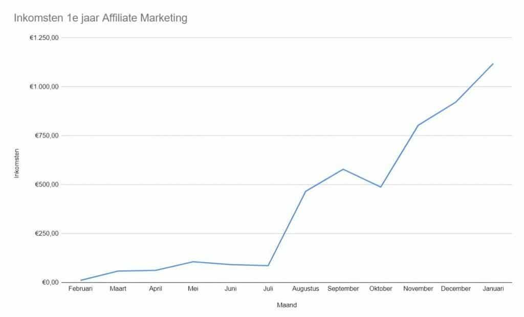 affiliate-marketing-revolutie-mijn-ervaringen