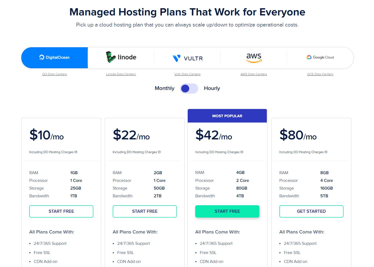 Cloudways-hosting-pakketten