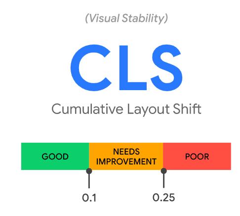 Core-web-vitals-CLS