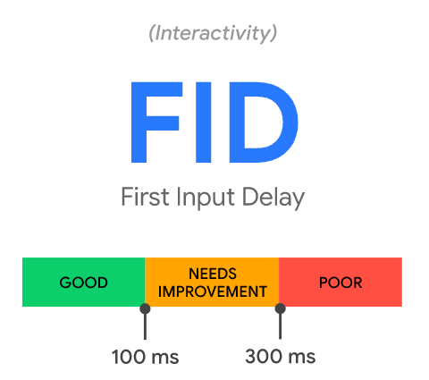 Core-web-vitals-FID